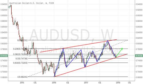 AUDUSD: 澳美周线级别触底,中期反弹在即