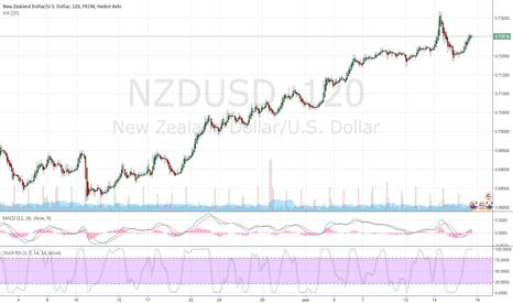 NZDUSD: NZDUSD turning down