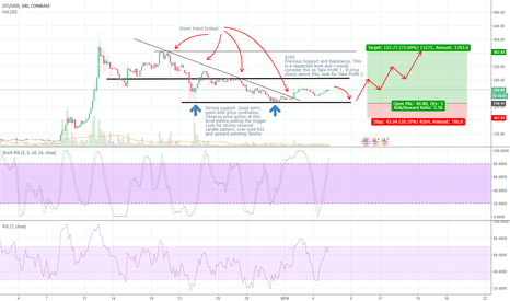 LTCUSD: LITECOIN BULL PLAY IDEA
