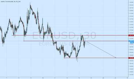 EURUSD: Maybe sell