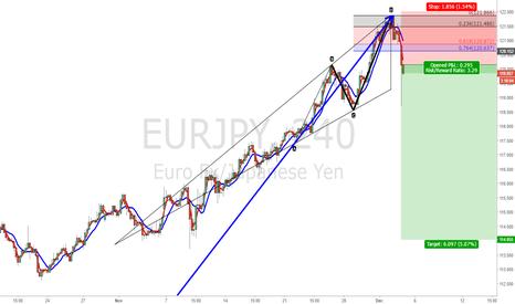 EURJPY: D__A trade