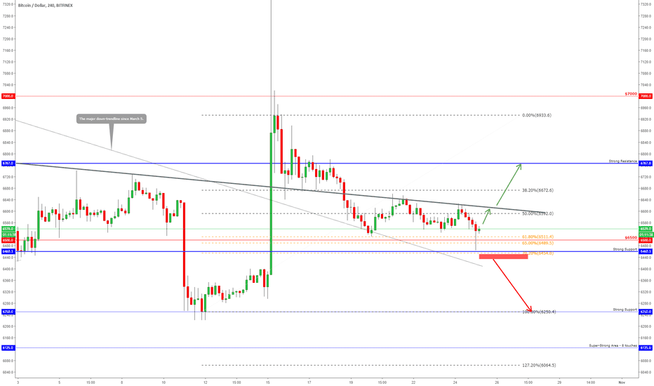 BTCUSD: SHORT-TERM BULLISH BITCOIN