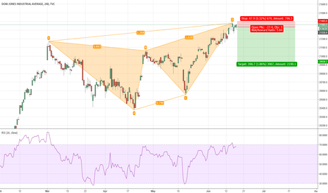 DJI: Possible short on the Dow near expiry