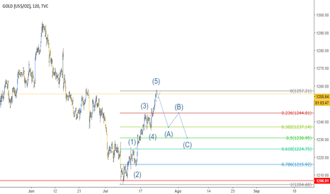 GOLD: Correccion ABC