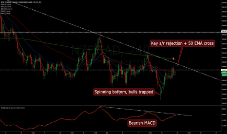 NZDCAD: NZD/CAD broken descending triangle