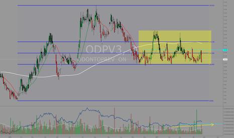 ODPV3: #ODPV3 forte suporte em retração áurea de Fibo (61,8%)