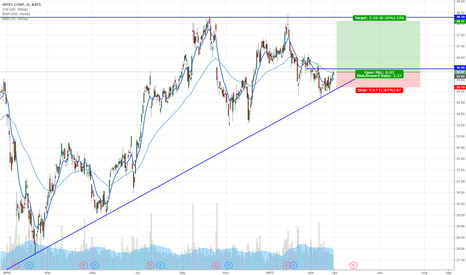 INTC: INTEL long opportunity.