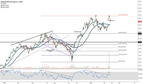 AAL: Double top at 161.8 Fib ext