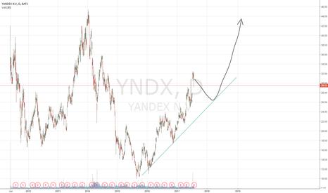 YNDX: # YNDX - long
