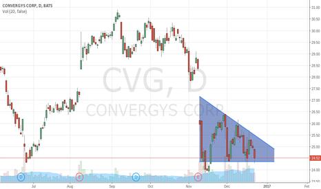 CVG: CVG