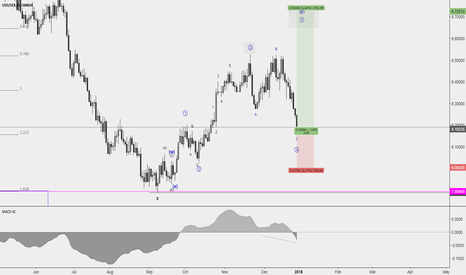 USDSEK: USDSEK Long Position - Nice risk reward