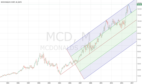 MCD: The turning point on MCD?