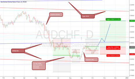 AUDCHF: AUDCHF's possible return to top half of fork = long opportunity?