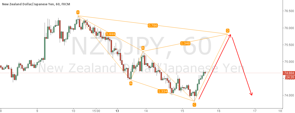 NZDJPY POTENTIAL BEARISH CYPHER