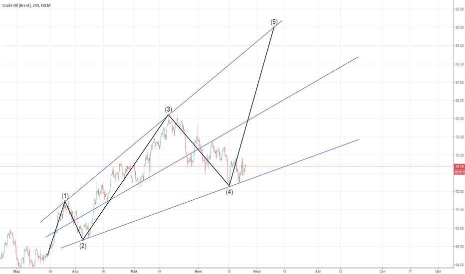UKOIL: Нефть-расширяющийся треугольник