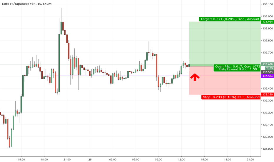 EURJPY: Anticipating a new high for EURJPY