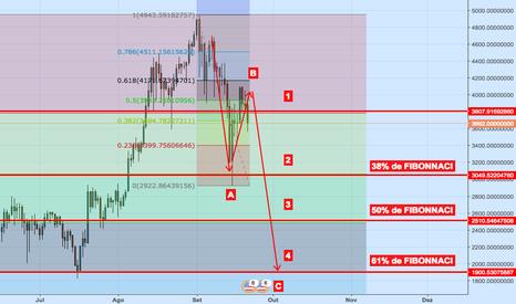 BTCUSDT: BTC/USD - Primeiro nível de desvalorização superado