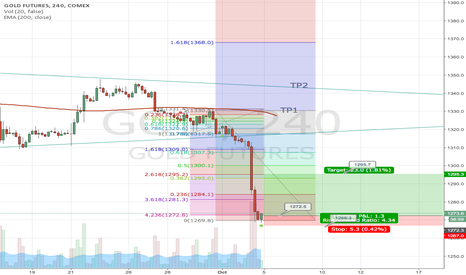 GC1!: Long Gold - Short end Time for rebound