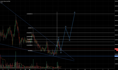 cfi btc tradingview
