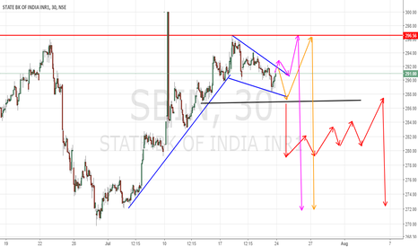 SBIN: Possible short day buy set up