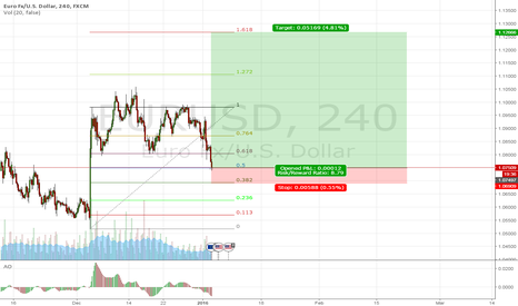 EURUSD: las retracement, for 1.61