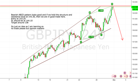 GBPJPY: GBPJPY Bearish ABCD