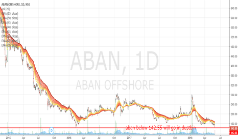 ABAN: ABAN is a short below 142.55 | May break anytime soon