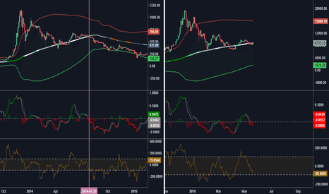 BTCUSD: BTC falls and stays under 6k for 2018?