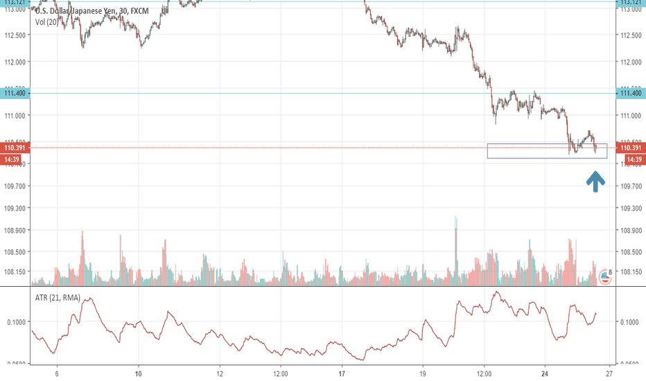 USDJPY: USDJPY is about to pullback