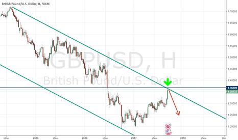 GBPUSD: GBP/USD у сильного сопротивления. Будем падать?