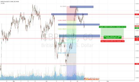 GBPUSD: GBP/USD long opportunity