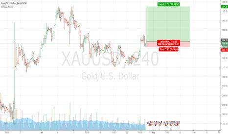 XAUUSD: Gold Long