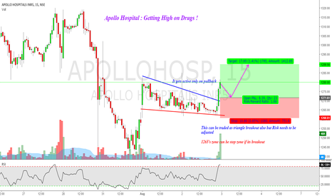 APOLLOHOSP: Apollo Hospitals : Getting High on Drugs !