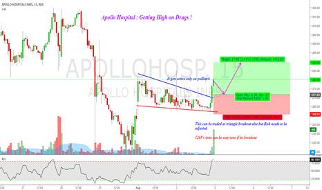 APOLLOHOSP: Apollo Hospitals : Getting High on Drugs !