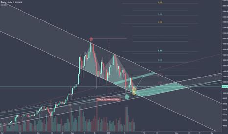 BTCUSD: Bitcoin - The Bull Scenario