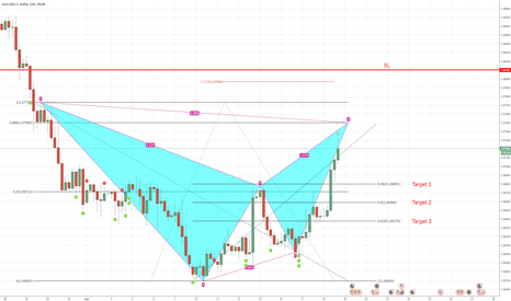 EURUSD: Bearish Bat-pattern