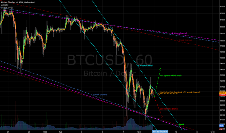 BTCUSD: Mid-term Gox news reaction with channels