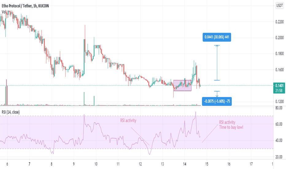 etos btc tradingview)