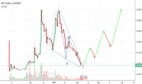 DATUSD: StreamerDATA rock bottom buy in before major bounce