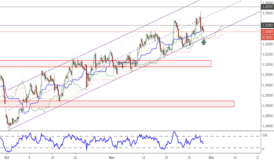 USDCAD: usdcad - near channel support