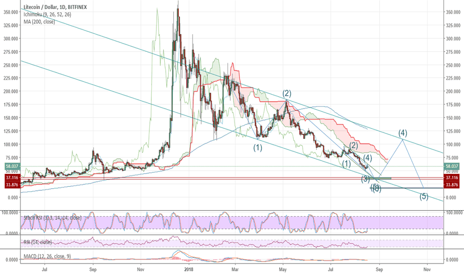 LTCUSD: Is Litecoin ready for dooms day?