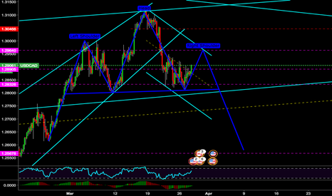USDCAD: Potential Head & Shoulders pattern!