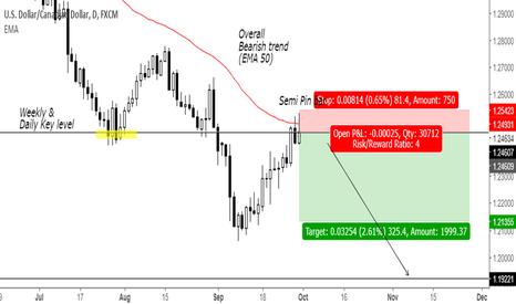 USDCAD: Trend continuation semi pin bar at weekly key level