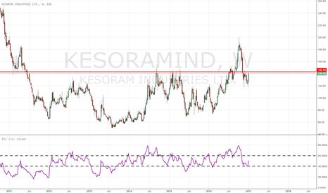 KESORAMIND: short term trade