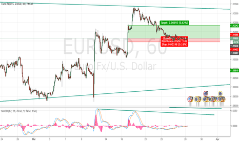 EURUSD: Supply Zone 1h