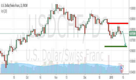 USDCHF: USDCHF SELL OPPORTUNITY