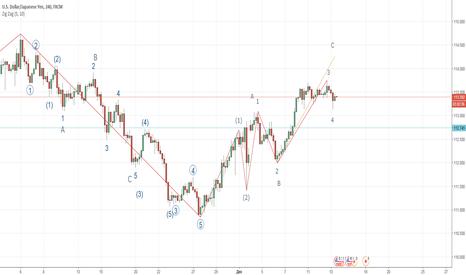 USDJPY: USD/JPY учимся размечать график в режиме реального времени ....