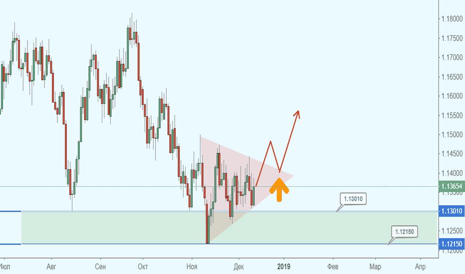 EURUSD: Евро выбирается из треугольника. Цель - север!