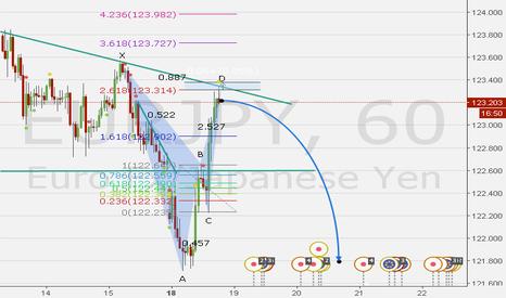 EURJPY: eurjpy bat  pattern + down trend