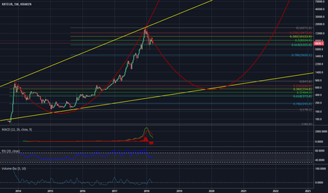 XBTEUR: BTC/EUR I leave this here...